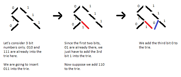 Tutorial on Trie and example problems | HackerEarth